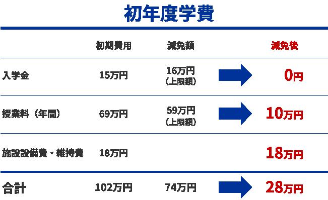 初年度学費の例